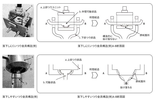 トヨタ生産技術標準